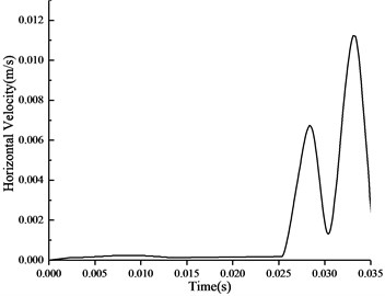 Time history curve of horizontal velocity  of particles in the side of section