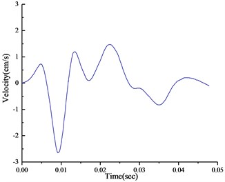 Time history of velocity in the top section: a) vertical, b) horizontal