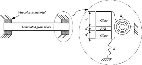 a) Laminated glass (LG) member with viscoelastic supports,  b) typical loading scenario due to human induced vibrations