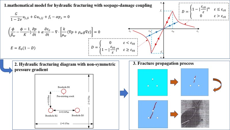 Numerical investigation on rules of fracture propagation during hydraulic fracturing in heterogeneous coal-rock mass