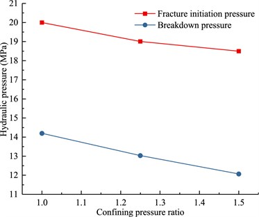 Fracture breakdown and initiation pressure under varying confining pressures