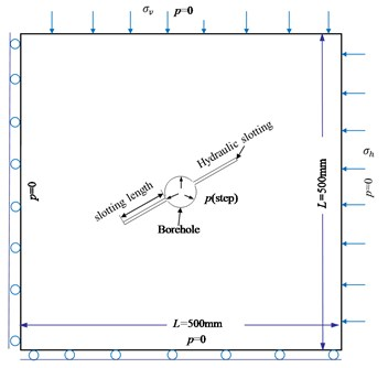 Model geometry and boundary conditions
