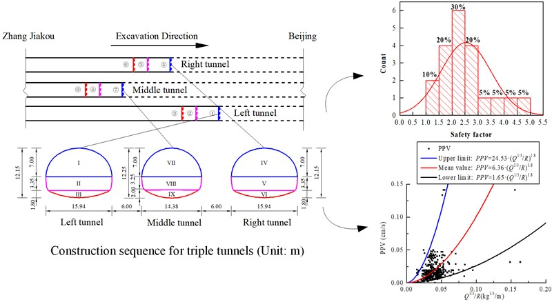 Geotechnical monitoring and safety assessment of large-span triple tunnels using drilling and blasting method