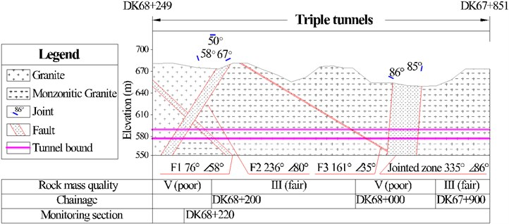 Geological profile of triple tunnels
