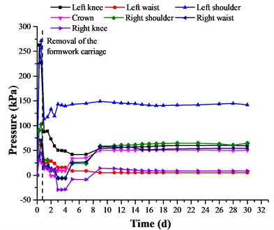 Development of the normal-contact pressure between primary  and secondary linings at DK68 + 220