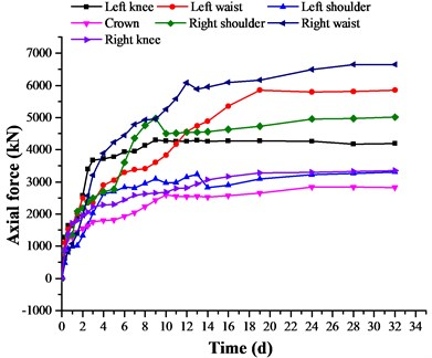 Development of the axial force in molded concrete at DK68 + 220