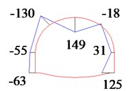 Distribution of the bending moment in molded concrete at DK68 + 220 (Unit: kN·m)