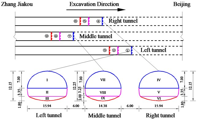 Construction sequence for triple tunnels (Unit: m)