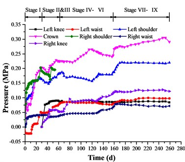 Development of the surrounding rock pressure at DK68 + 220