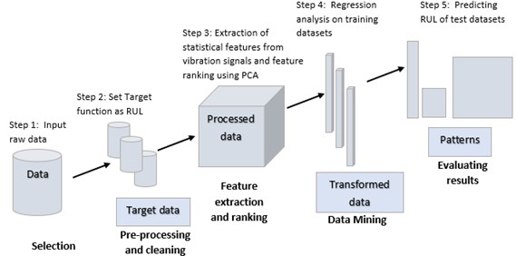 Methodology used for prediction of RUL
