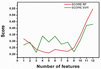 Trend of scores of  feature datasets