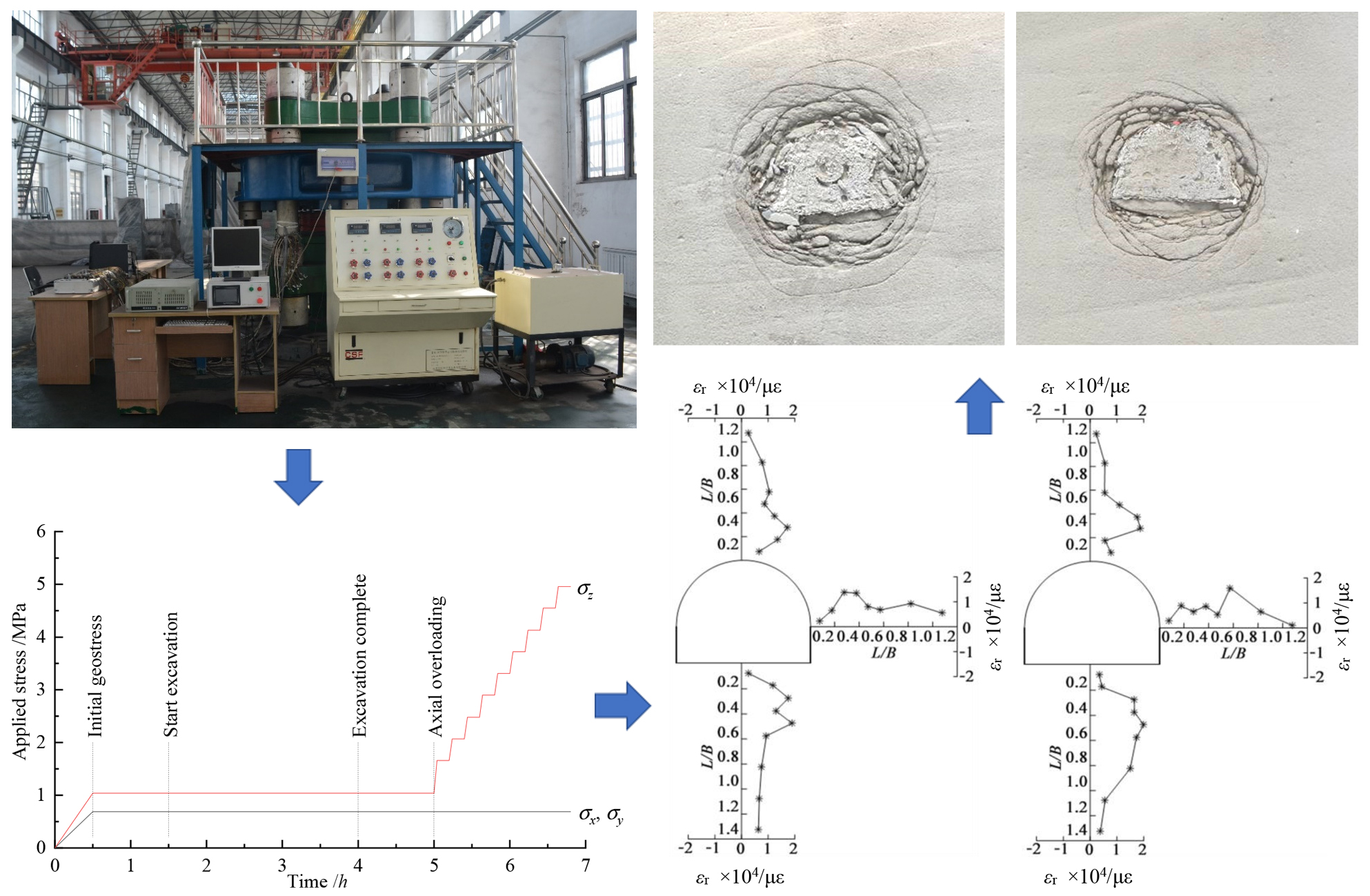 Analyses on deformation and fracture evolution of zonal disintegration during axial overloading in 3D geomechanical model tests