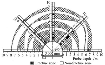 A distinct zonal disintegration phenomenon in Dingji coalmine [21]