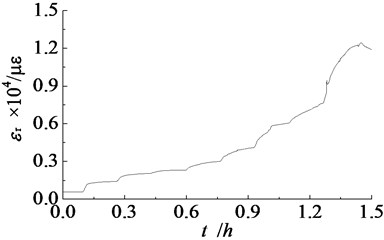 Strain evolution during axial overloading at point 4 of the vault for GMT-1