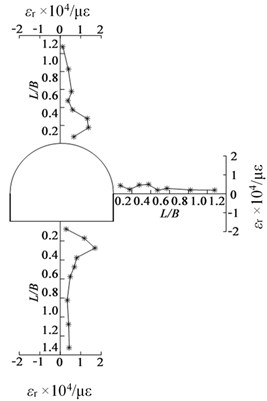 Radial tensile strain distribution around excavated tunnel for GMT-1