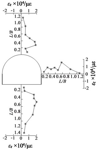 Radial tensile strain distribution around excavated tunnel for GMT-2