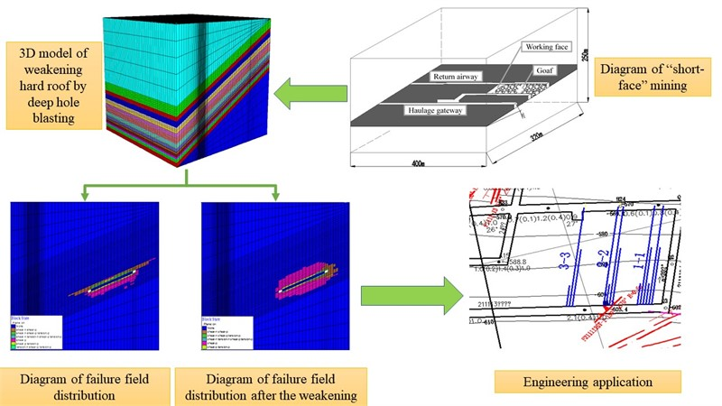 """Study on the fracture regularity of extra thick and hard roof in """"short-face"""" mining and its blasting weakening technology"""