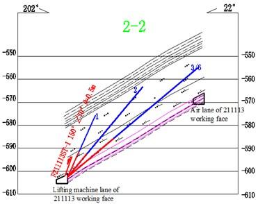 Layout profile of blast hole