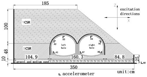 Layout scheme of accelerometer