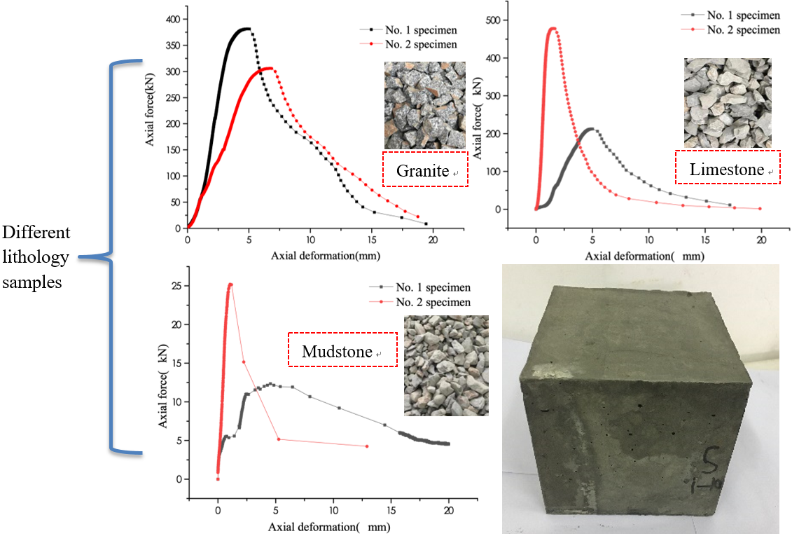 Experimental study on secondary bearing mechanism of weakly cemented broken rock mass