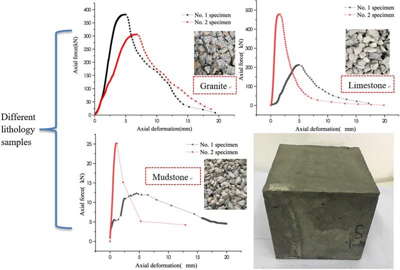 Experimental study on secondary bearing mechanism of weakly cemented broken rock mass