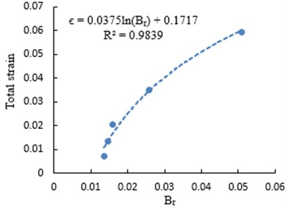 Relationship between Br and total strain