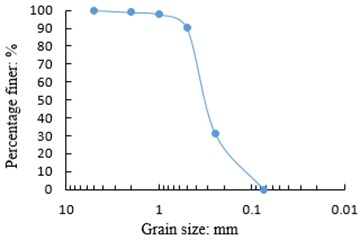 Particle size distribution of sample