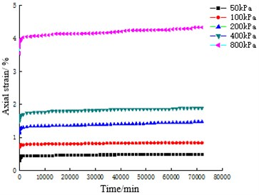 Axial strain-time relationship curves of coral sand with different particle sizes