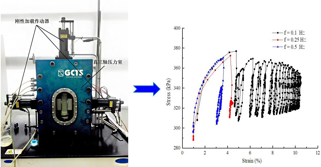 Experimental study on dynamic deformation properties of muck soil under low frequency cyclic loading