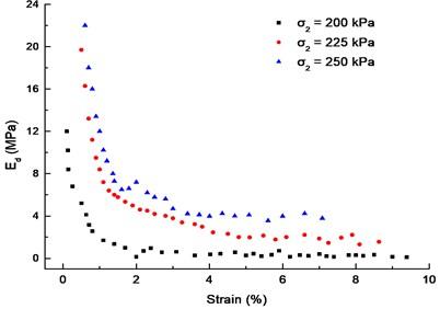 The curves of Ed-εd (f= 0.5 Hz, dynamic stress σd= 65 kPa)