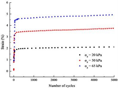 Curves of εd-N under different stress amplitude (σ1'=σ2'=σ3'= 200 kPa, f= 1 Hz)