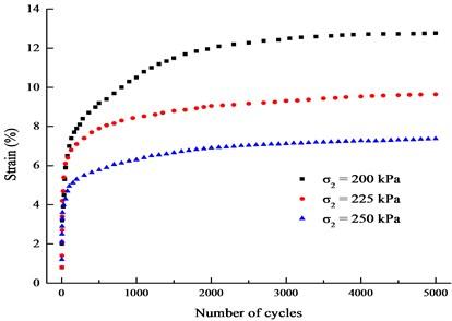 Curves of εd-N (f= 0.1 Hz, σd= 20 kPa)