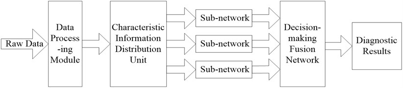 Structural diagram of integrated neural network diagnostic system
