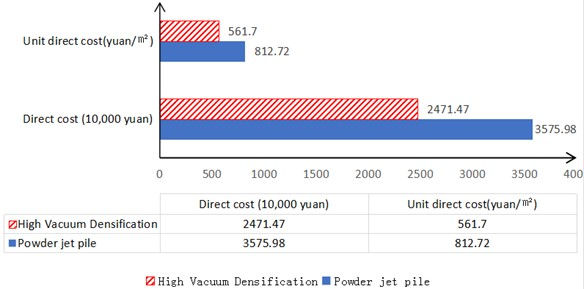 Direct cost comparison of powder-jet pile method and low-level high vacuum compaction method