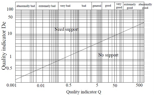 Relationship between the maximum equivalent size and  quality index of unsupported underground excavation
