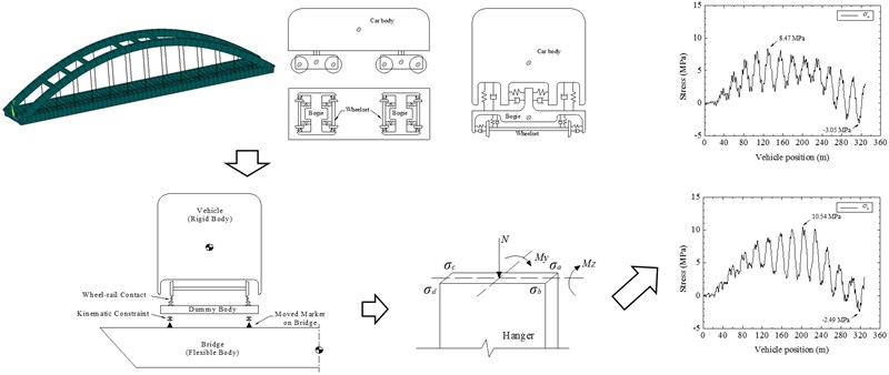 Stress analysis of rigid hanger of railway arch bridge based on vehicle-bridge coupling vibration