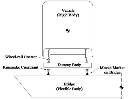 Schematic of vehicle-bridge system