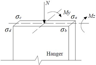 Stress at each corner of the hanger