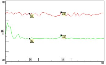 A-weighted sound pressure level on left and right sides of the corridors