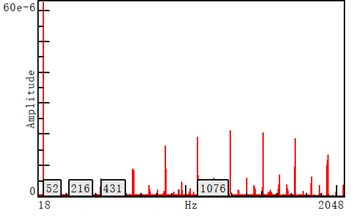 Ground vibration spectrum on left and right sides of the corridors