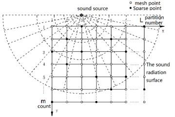 Sparse measurement matrix