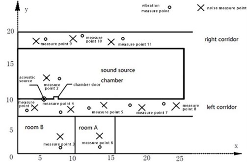Layout of sparse testing points