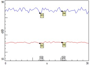 Sound pressure level (A-weighted-red; linear-blue)