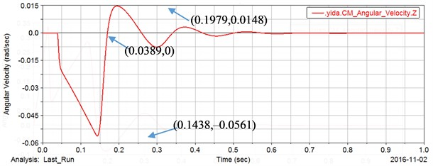 The output angular velocity response curve of gear 2