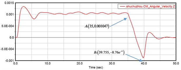 The angular velocity response curve of the gear set with backlash under braking