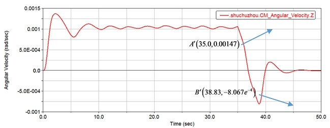 Angular velocity response curve of gear set with no backlash