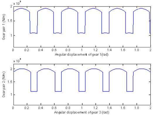 Time – varying stiffness curve of gear pair 1 and gear pair 2