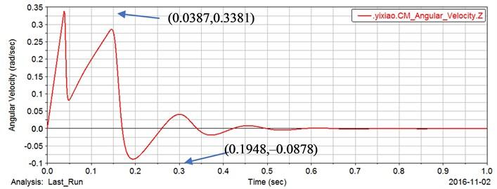 Output angular velocity response curve of gear pair 1