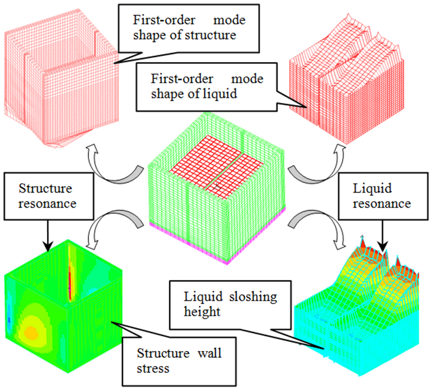 Dynamic responses of base-isolated concrete liquid storage structure under two types of resonances