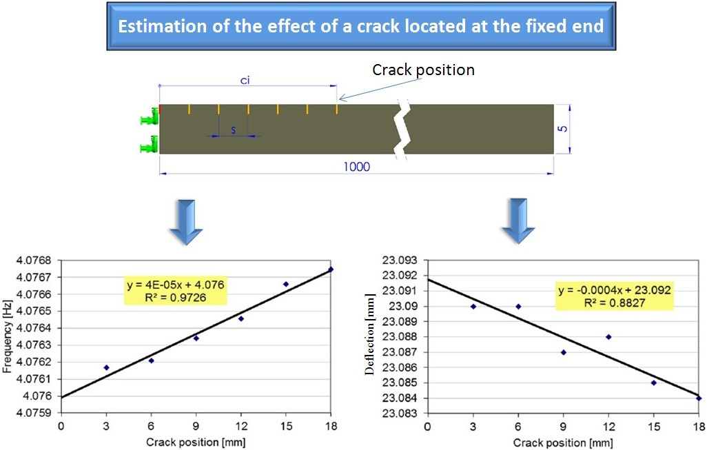 The effect of a crack near the fixed end on the natural frequencies of a cantilever beam
